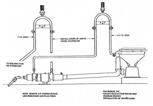 Troubleshooting- Toilets | Water Pumps | Raz Marine